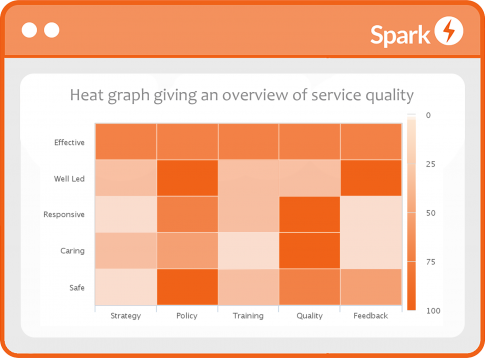 Spark Quality heat map