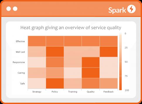 Spark Quality heat map